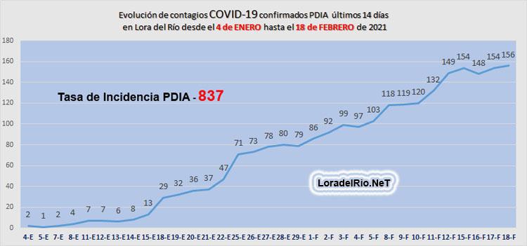 Gráfica de contagios COVID 19 en Lora del Río